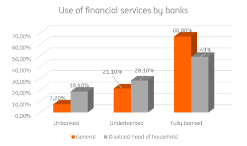 Table: Use of financial services by banks